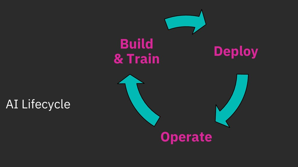 AI Lifecycle Deploy Operate Build & Train