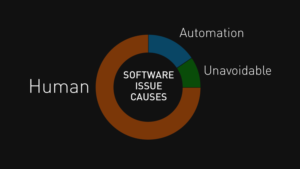 Human Automation Unavoidable SOFTWARE ISSUE CAU...