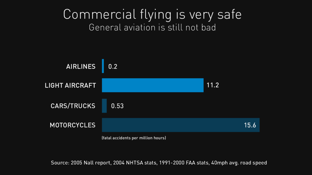 Commercial flying is very safe AIRLINES LIGHT AI...