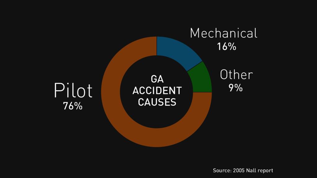 Pilot Source: 2005 Nall report Mechanical Other...