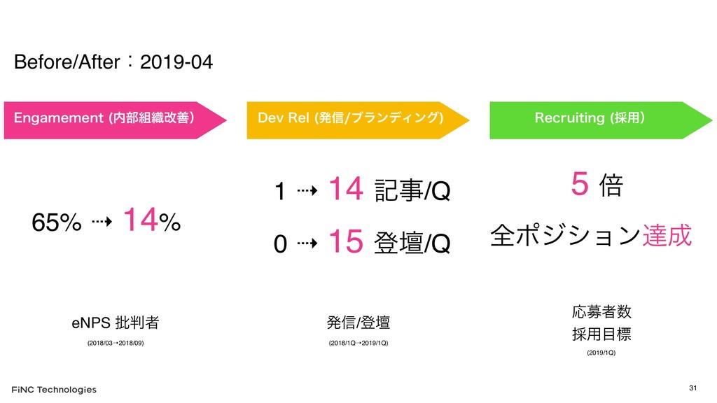 Before/Afterɿ2019-04 31 &OHBNFNFOU ෦৫վળʣ %FW...
