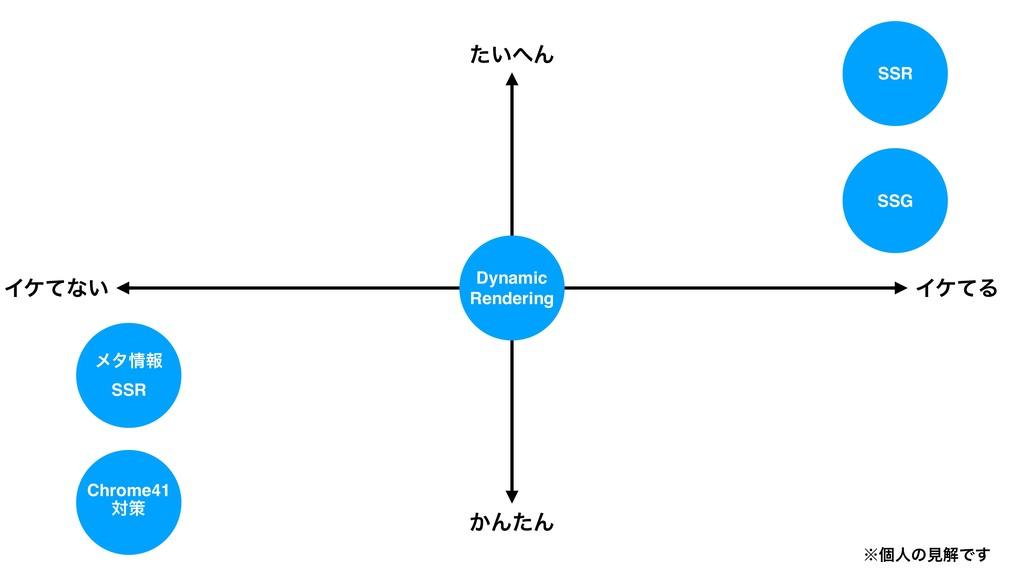 ͍ͨΜ ͔ΜͨΜ ΠέͯΔ Πέͯͳ͍ ˞ݸਓͷݟղͰ͢ Dynamic Rendering...
