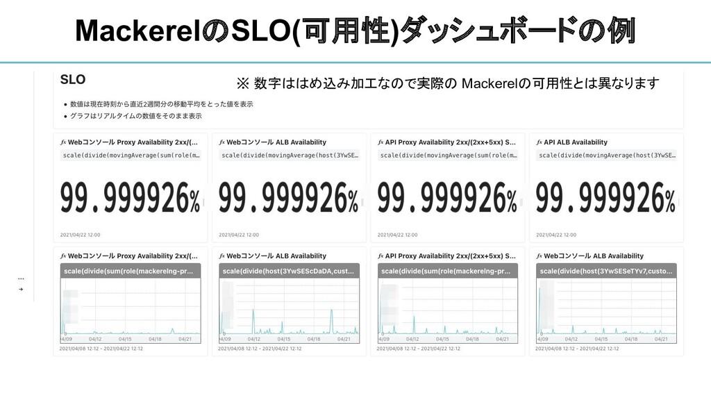 MackerelのSLO(可用性)ダッシュボードの例 ※ 数字ははめ込み加工なので実際の Ma...