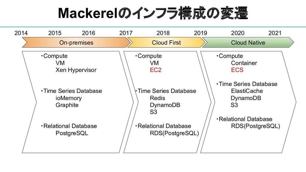 Mackerelのインフラ構成の変遷 On-premises Cloud First Clou...