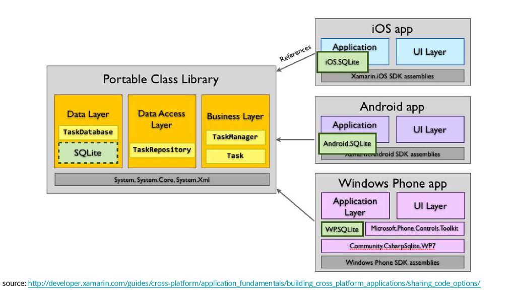 source: http://developer.xamarin.com/guides/cro...