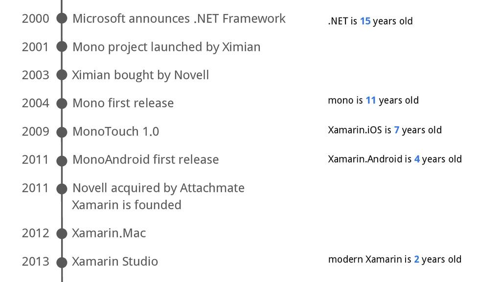 2000 Microsoft announces .NET Framework 2001 Mo...