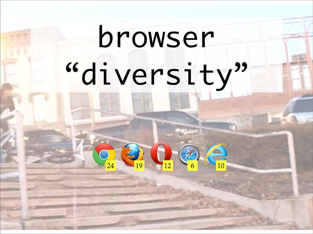 "browser ""diversity"" 24 19 12 6 10"