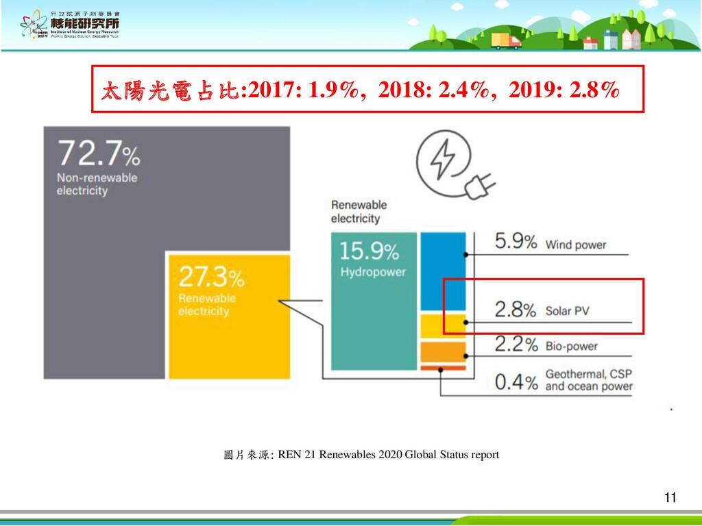 11 圖片來源: REN 21 Renewables 2020 Global Status r...