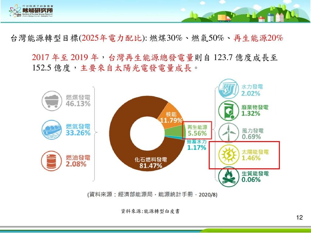 12 資料來源:能源轉型白皮書 2017 年至 2019 年,台灣再生能源總發電量則自 123...