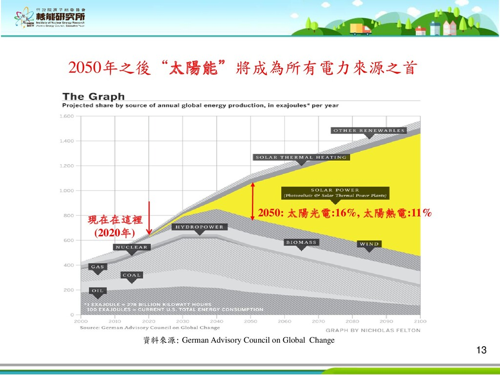 13 資料來源: German Advisory Council on Global Chan...