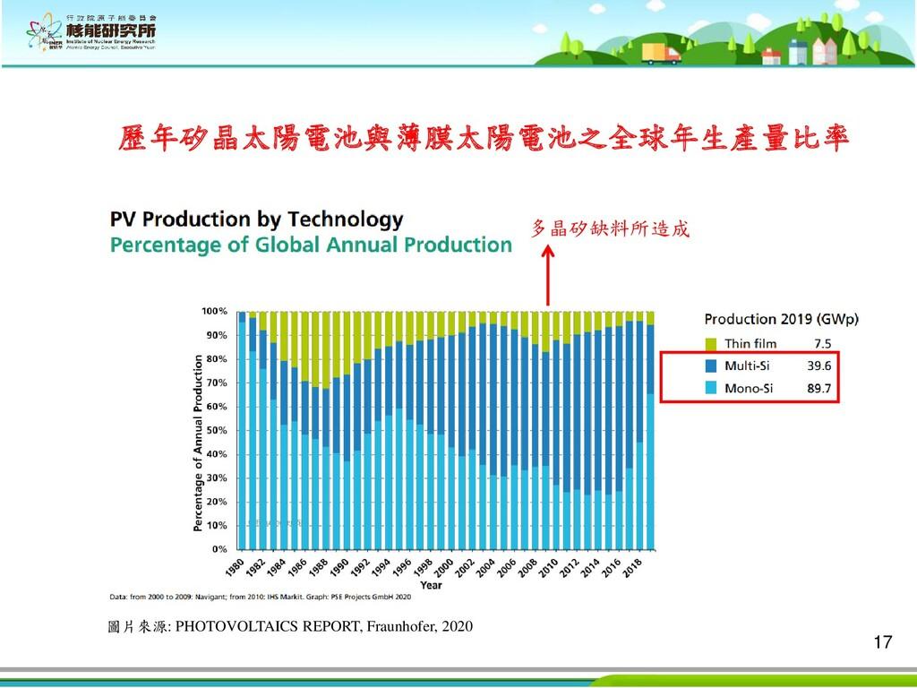 17 歷年矽晶太陽電池與薄膜太陽電池之全球年生產量比率 多晶矽缺料所造成 圖片來源: PHOT...