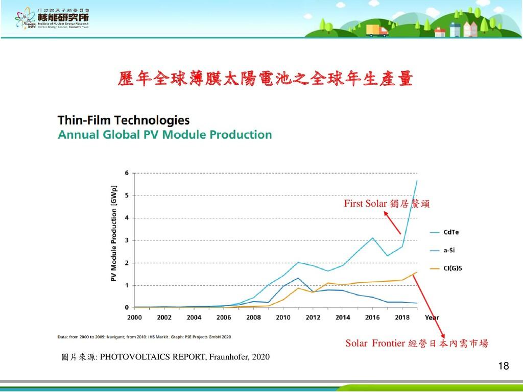 18 歷年全球薄膜太陽電池之全球年生產量 圖片來源: PHOTOVOLTAICS REPORT...