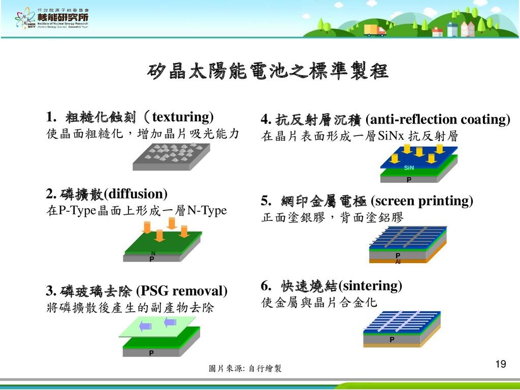 19 1. 粗糙化蝕刻(texturing) 使晶面粗糙化,增加晶片吸光能力 2. 磷擴散(d...