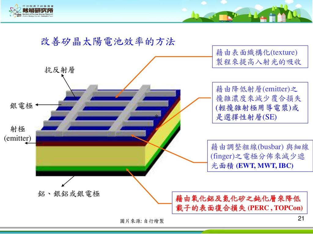 21 改善矽晶太陽電池效率的方法 藉由表面織構化(texture) 製程來提高入射光的吸收 藉...