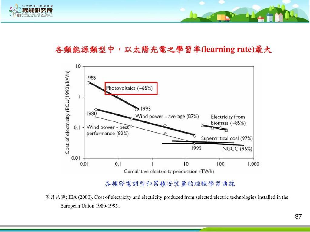37 各類能源類型中,以太陽光電之學習率(learning rate)最大 圖片來源: IEA...