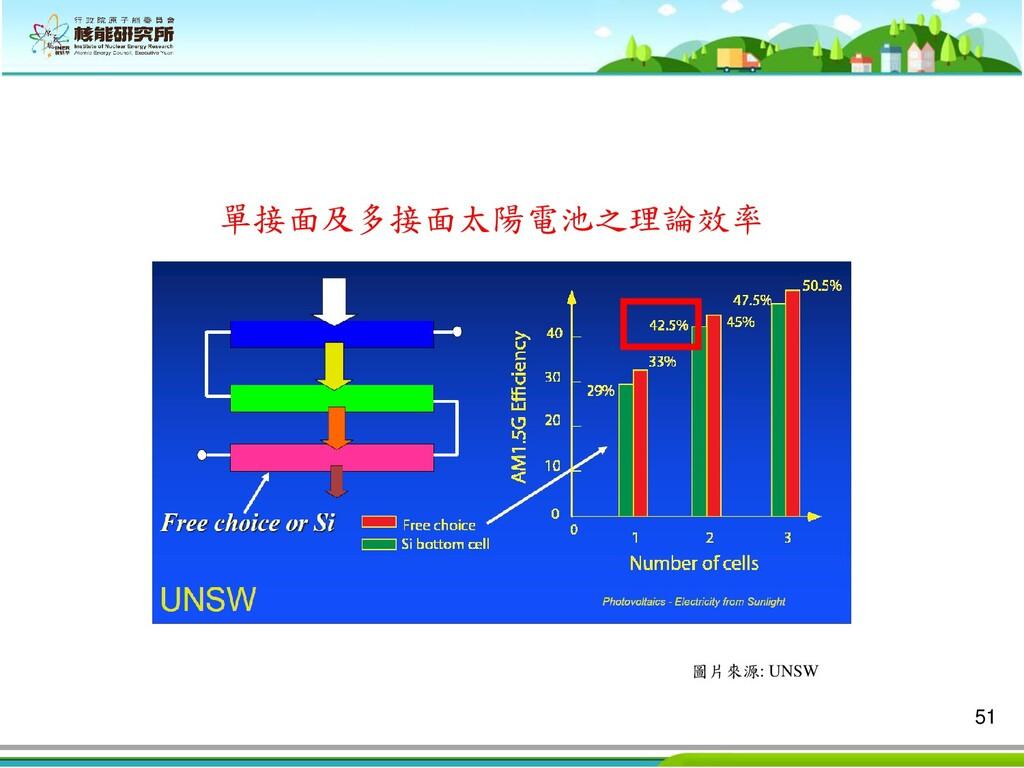 51 單接面及多接面太陽電池之理論效率 圖片來源: UNSW
