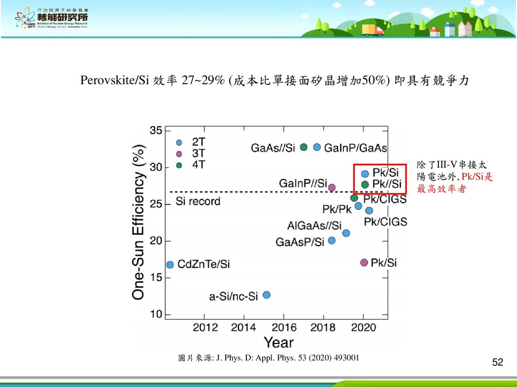 52 Perovskite/Si 效率 27~29% (成本比單接面矽晶增加50%) 即具有競...