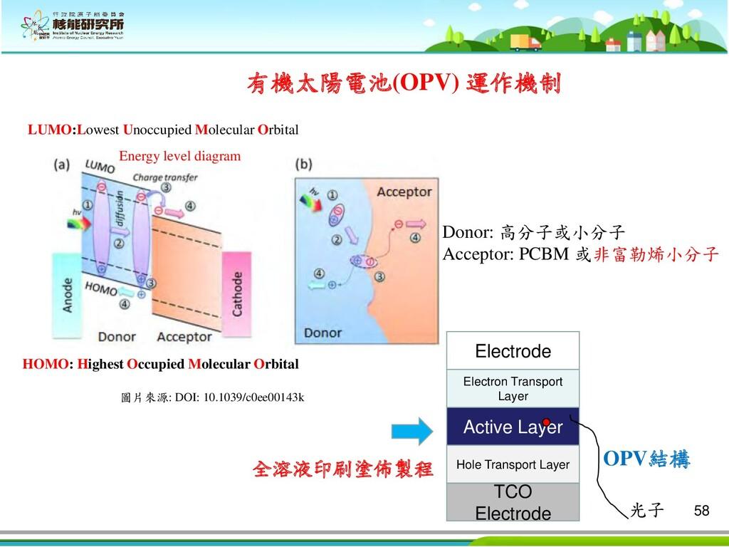 58 TCO Electrode Hole Transport Layer Active La...
