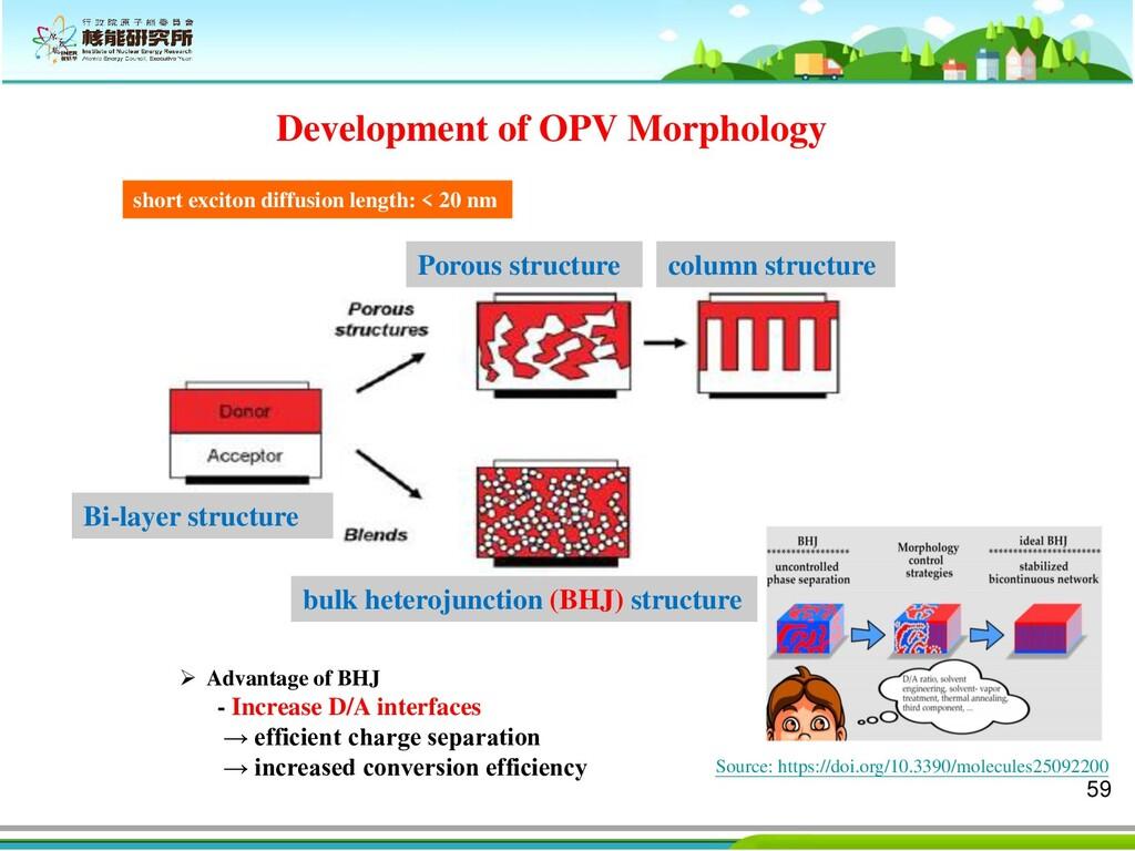59 Development of OPV Morphology McGehee, Chem ...