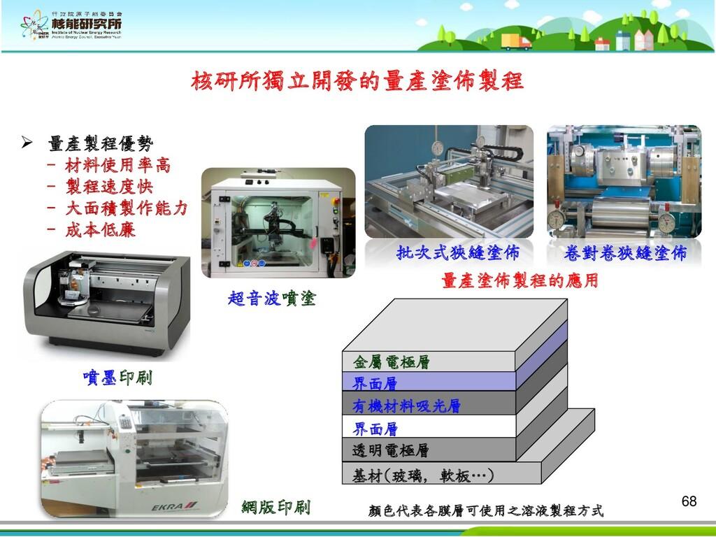 68 核研所獨立開發的量產塗佈製程 噴墨印刷 超音波噴塗 批次式狹縫塗佈 卷對卷狹縫塗佈 網版...