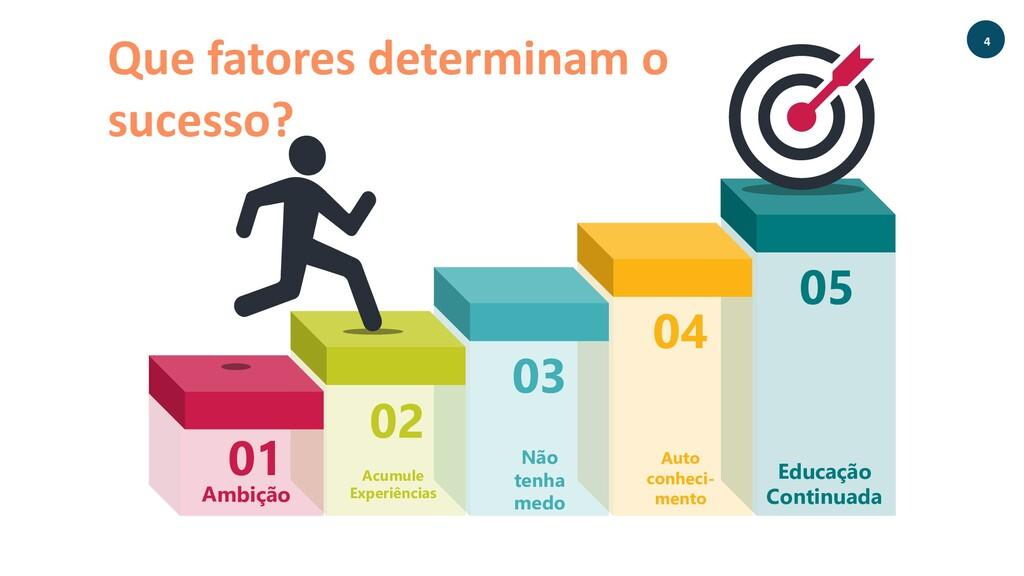 Que fatores determinam o sucesso? 01 Ambição 02...