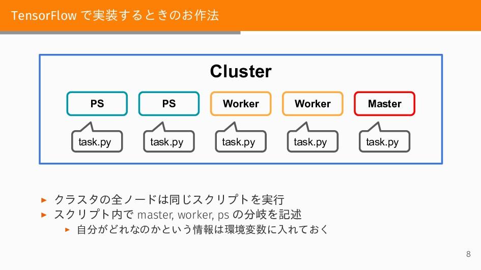 TensorFlow で実装するときのお作法 Cluster Worker Worker PS...