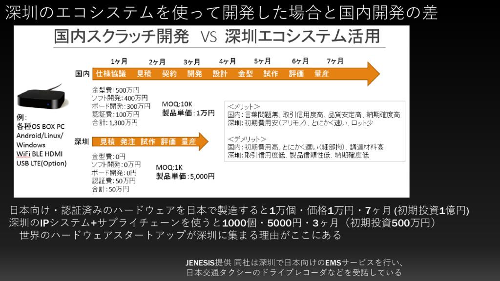深圳のエコシステムを使って開発した場合と国内開発の差 JENESIS提供 同社は深圳で日本向け...