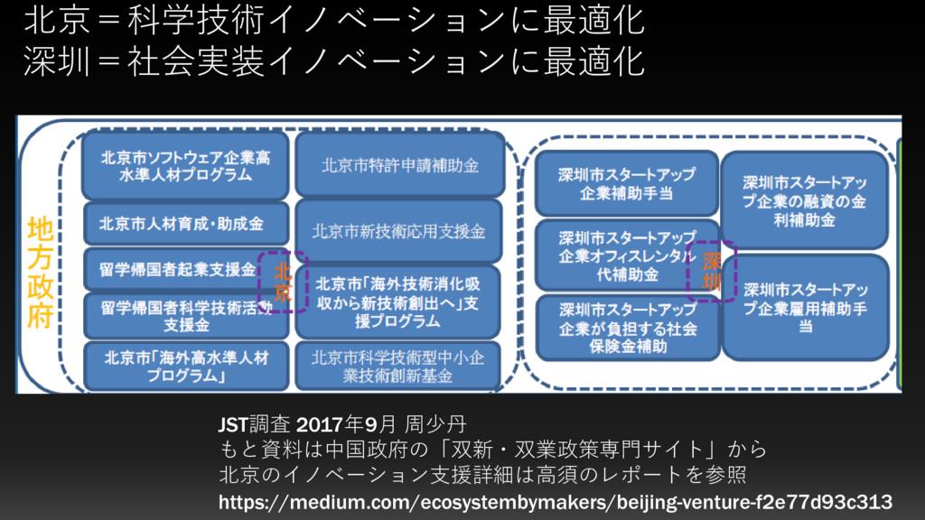 JST調査 2017年9月 周少丹 もと資料は中国政府の「双新・双業政策専門サイト」から 北京...