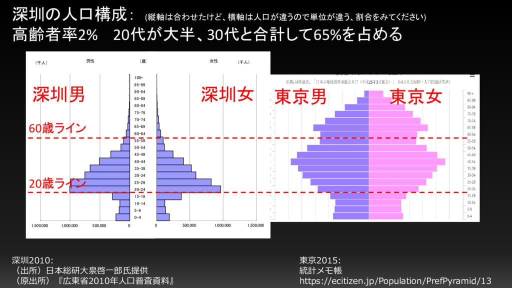 深圳の人口構成: (縦軸は合わせたけど、横軸は人口が違うので単位が違う、割合をみてください) ...