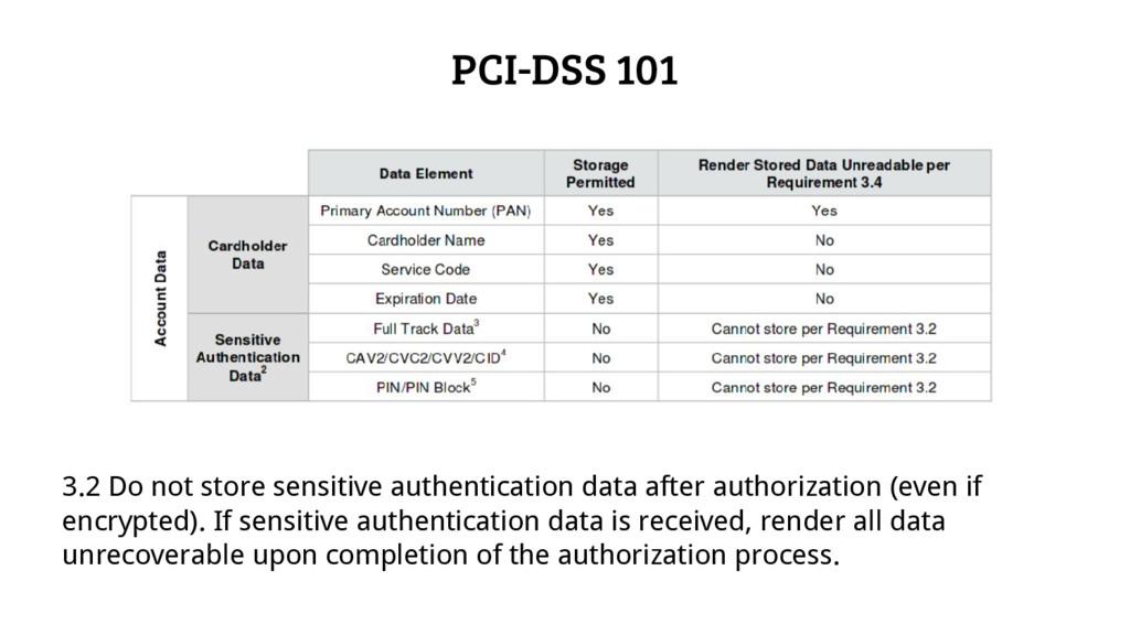 PCI-DSS 101 3.2 Do not store sensitive authenti...