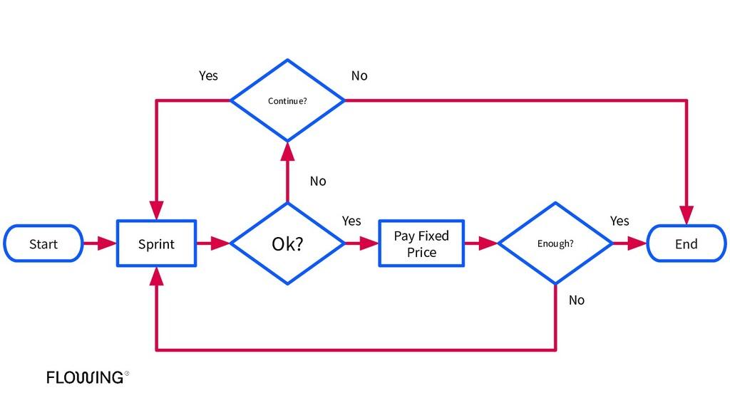Start Sprint Pay Fixed Price End Ok? Enough? Co...