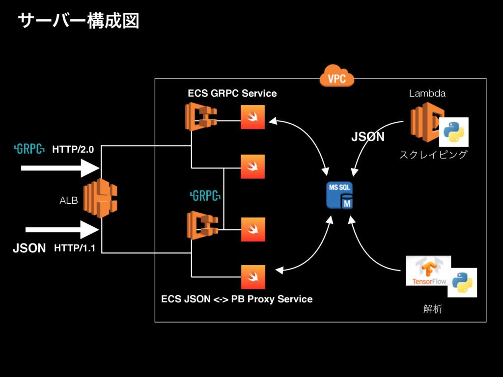 αʔόʔߏਤ εΫϨΠϐϯά Lambda ղੳ JSON HTTP/1.1 ALB ECS...