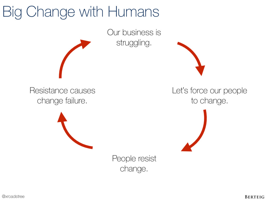 @xroadstree Big Change with Humans Our business...