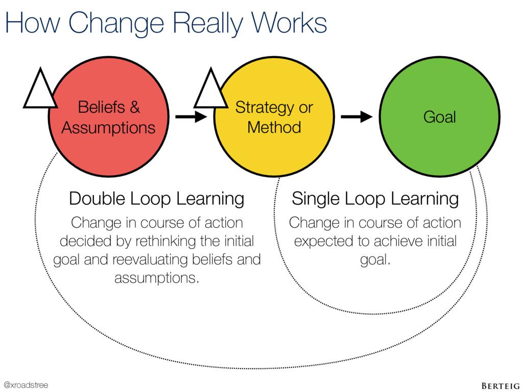 @xroadstree How Change Really Works Beliefs & A...