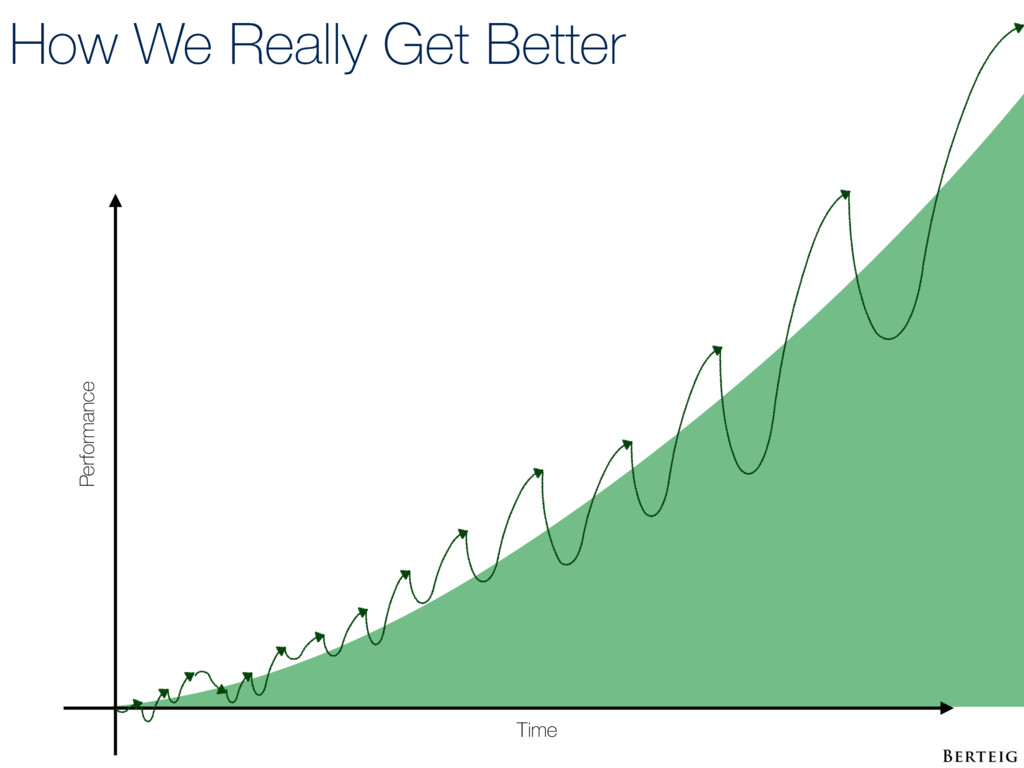 How We Really Get Better Time Performance