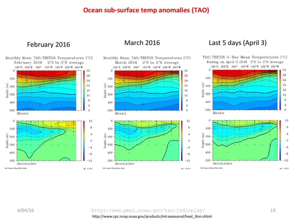 Ocean sub-surface temp anomalies (TAO) 6/04/16 ...