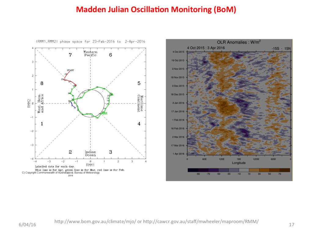 Madden Julian Oscilla<on Monitoring (BoM) 6/04/...