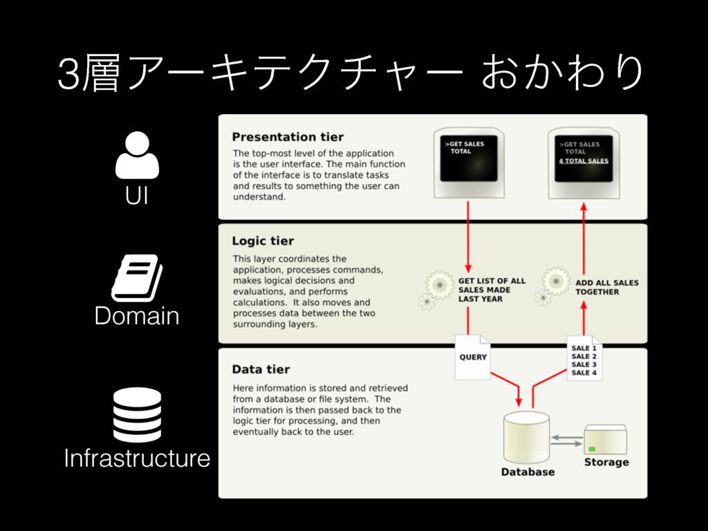 """3ΞʔΩςΫνϟʔ ͓͔ΘΓ ! UI """" Domain  Infrastructure"""