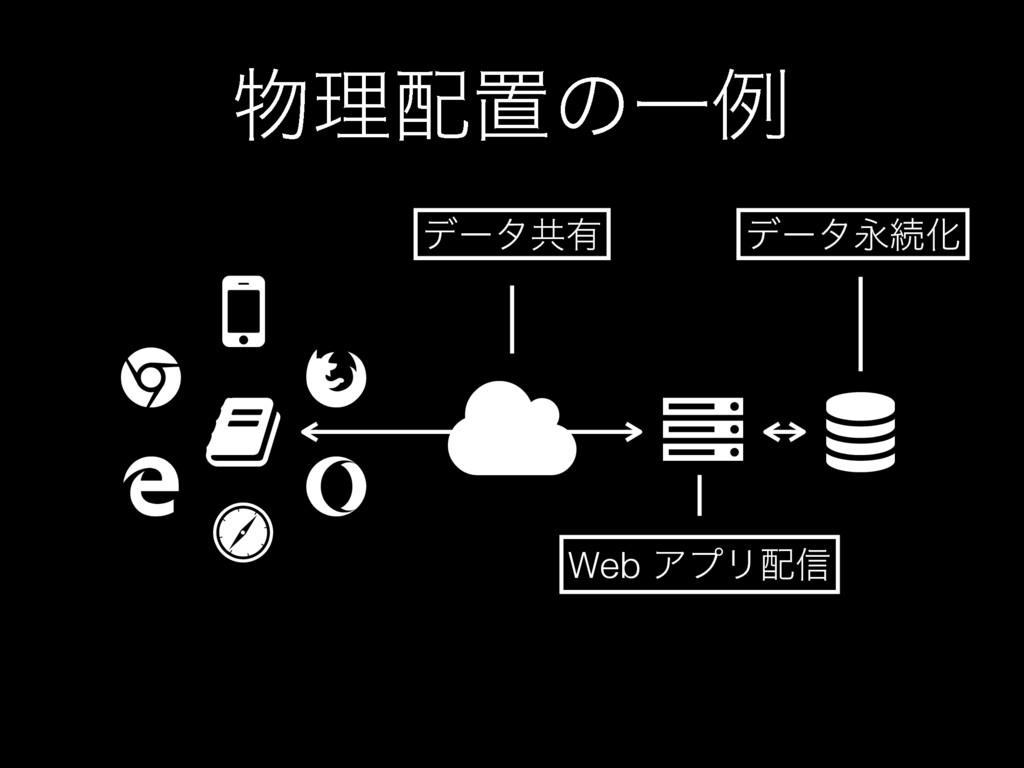 "ཧஔͷҰྫ  $ "" % & ' ( ) * + Web ΞϓϦ৴ σʔλڞ༗ σʔλ..."