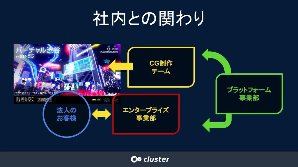 社内との関わり エンタープライズ 事業部 法人の お客様 CG制作 チーム プラットフォーム ...