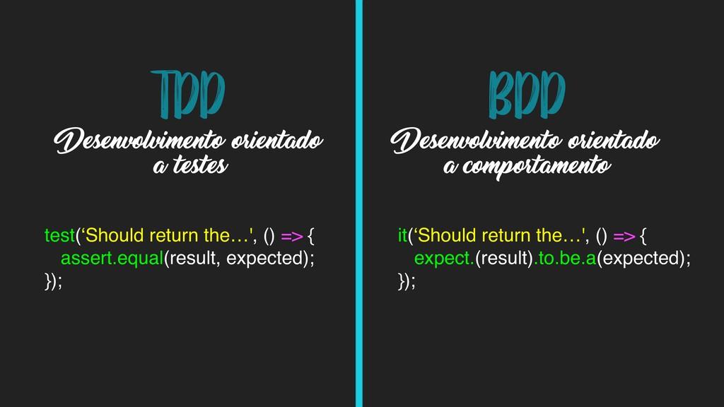 TDD test('Should return the…', () => { }); asse...