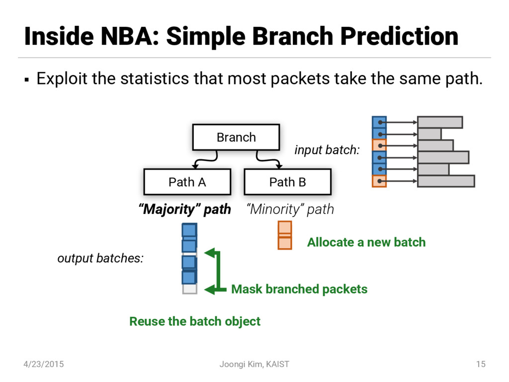 Inside NBA: Simple Branch Prediction § Exploit ...