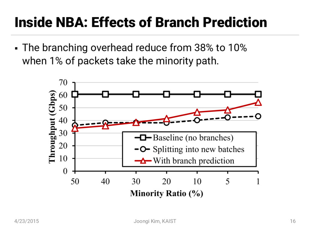 Inside NBA: Effects of Branch Prediction § The ...