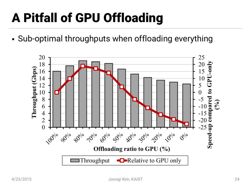 A Pitfall of GPU Offloading § Sub-optimal throu...