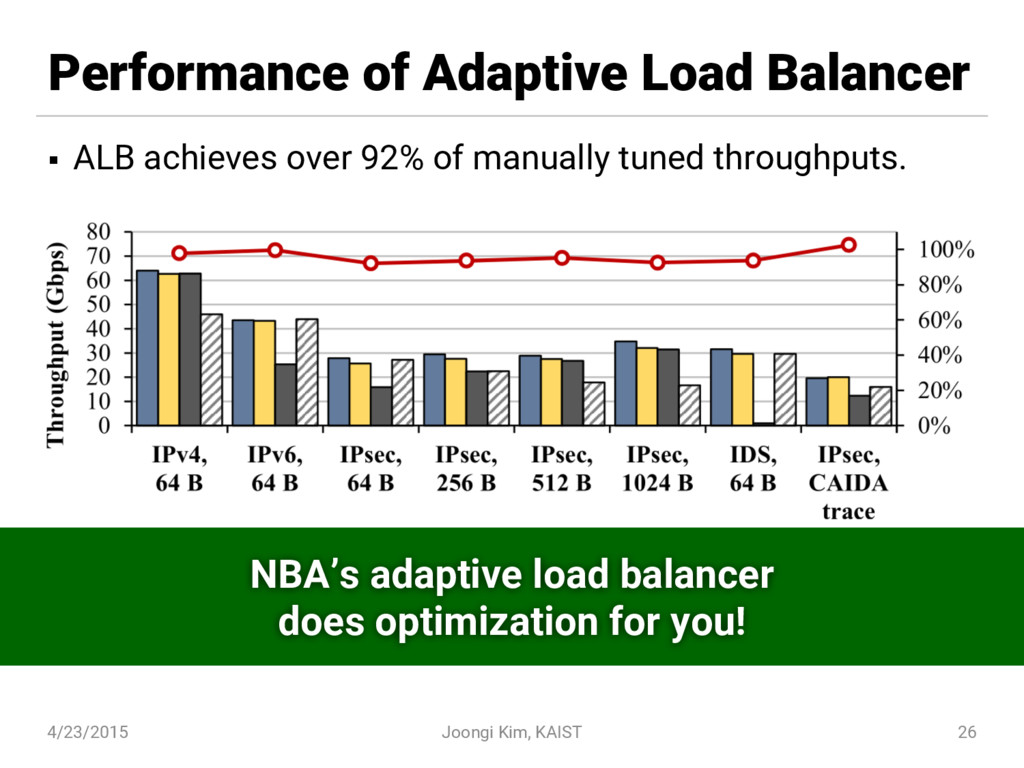 Performance of Adaptive Load Balancer § ALB ach...