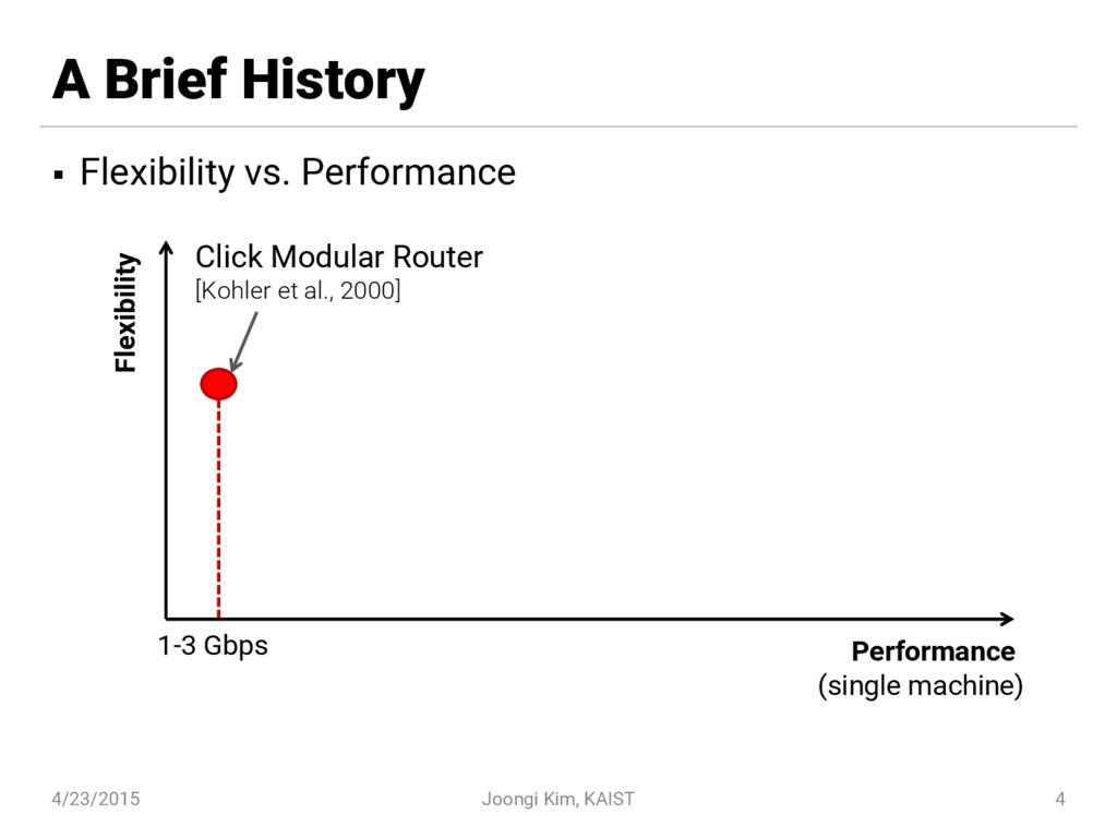 A Brief History § Flexibility vs. Performance 4...