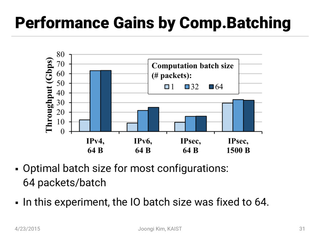 Performance Gains by Comp.Batching § Optimal ba...