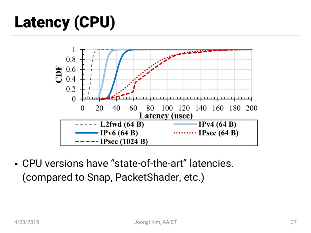 """Latency (CPU) § CPU versions have """"state-of-the..."""