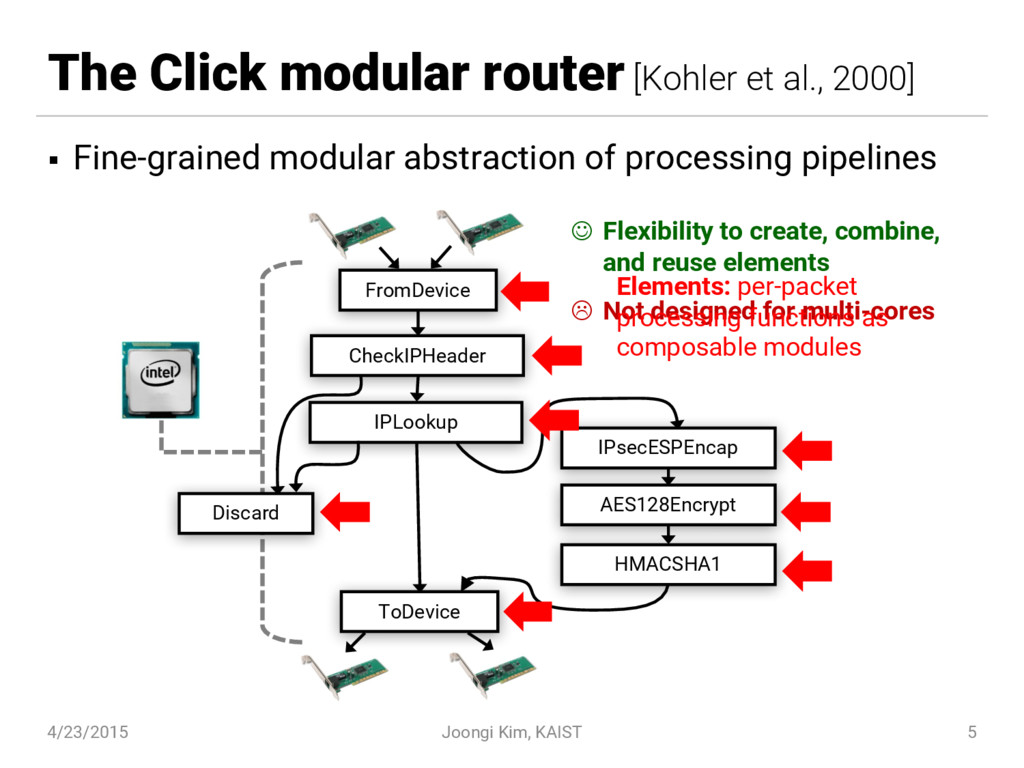 The Click modular router [Kohler et al., 2000] ...