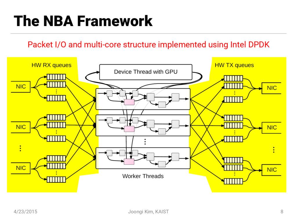 The NBA Framework 4/23/2015 Joongi Kim, KAIST 8...